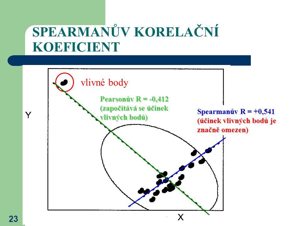 23 SPEARMANŮV KORELAČNÍ KOEFICIENT vlivné body Pearsonův R = -0,412 (započítává se účinek vlivných bodů) Spearmanův R = +0,541 (účinek vlivných bodů j