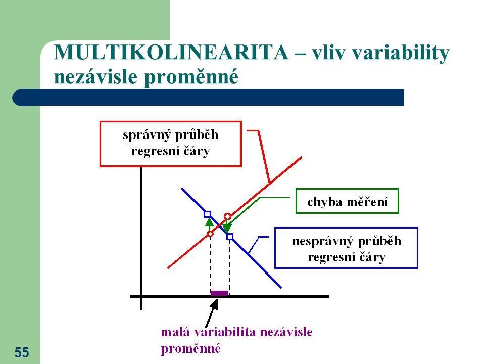55 MULTIKOLINEARITA – vliv variability nezávisle proměnné