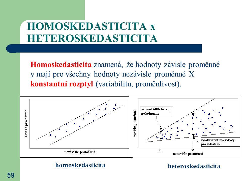 59 HOMOSKEDASTICITA x HETEROSKEDASTICITA Homoskedasticita znamená, že hodnoty závisle proměnné y mají pro všechny hodnoty nezávisle proměnné X konstan