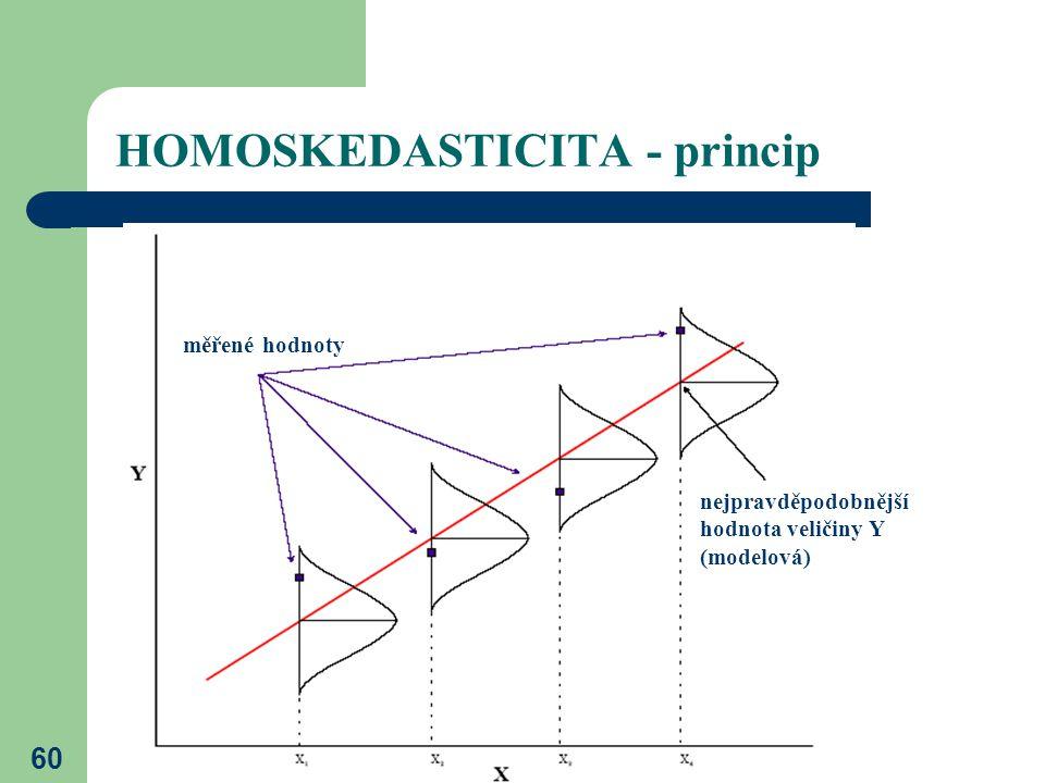 60 HOMOSKEDASTICITA - princip měřené hodnoty nejpravděpodobnější hodnota veličiny Y (modelová)