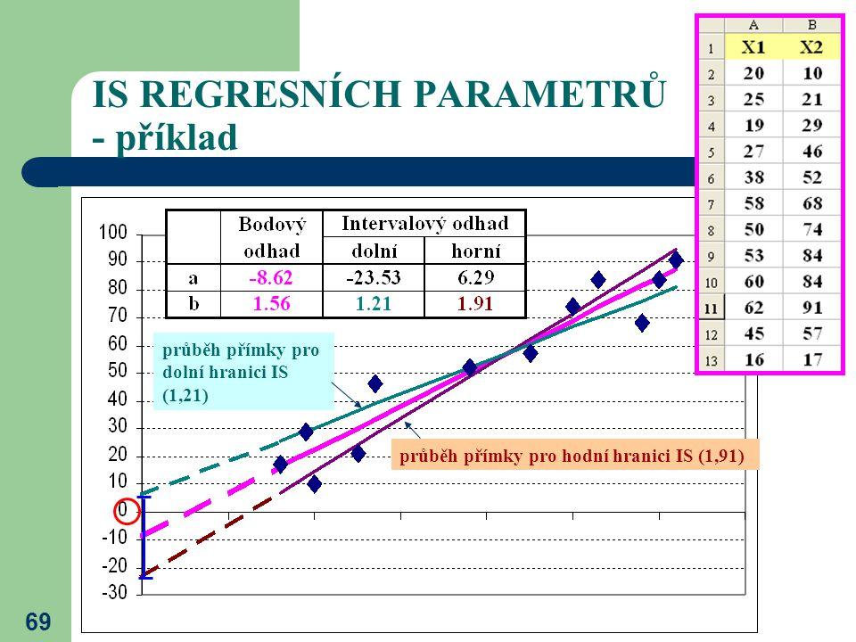 69 IS REGRESNÍCH PARAMETRŮ - příklad průběh přímky pro hodní hranici IS (1,91) průběh přímky pro dolní hranici IS (1,21)