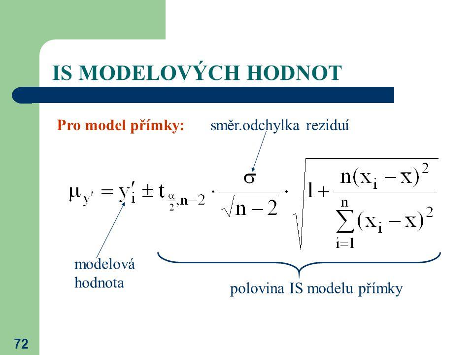 72 IS MODELOVÝCH HODNOT Pro model přímky: polovina IS modelu přímky modelová hodnota směr.odchylka reziduí