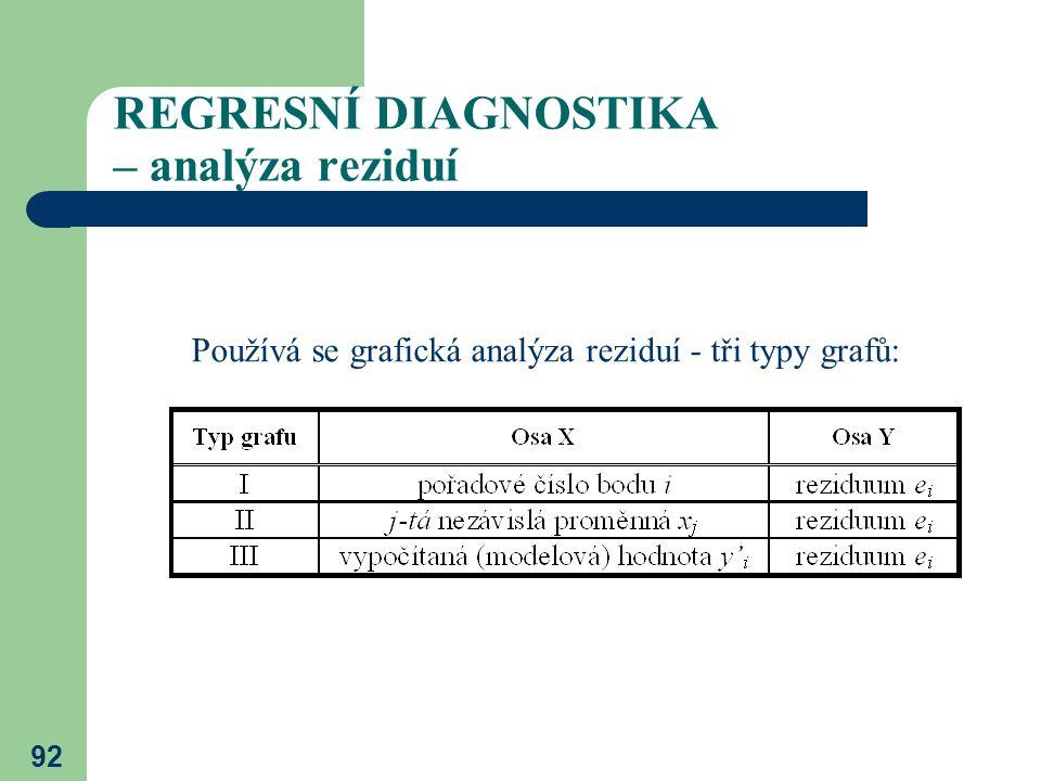 92 REGRESNÍ DIAGNOSTIKA – analýza reziduí Používá se grafická analýza reziduí - tři typy grafů: