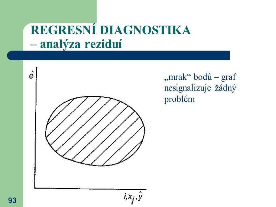 """93 REGRESNÍ DIAGNOSTIKA – analýza reziduí """"mrak"""" bodů – graf nesignalizuje žádný problém"""