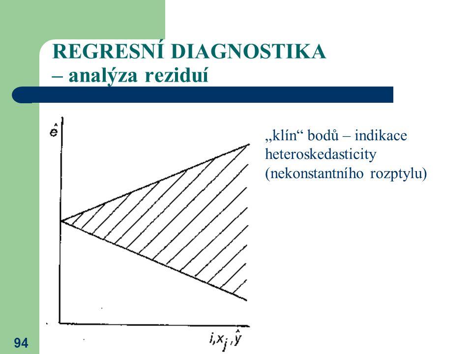 """94 REGRESNÍ DIAGNOSTIKA – analýza reziduí """"klín"""" bodů – indikace heteroskedasticity (nekonstantního rozptylu)"""