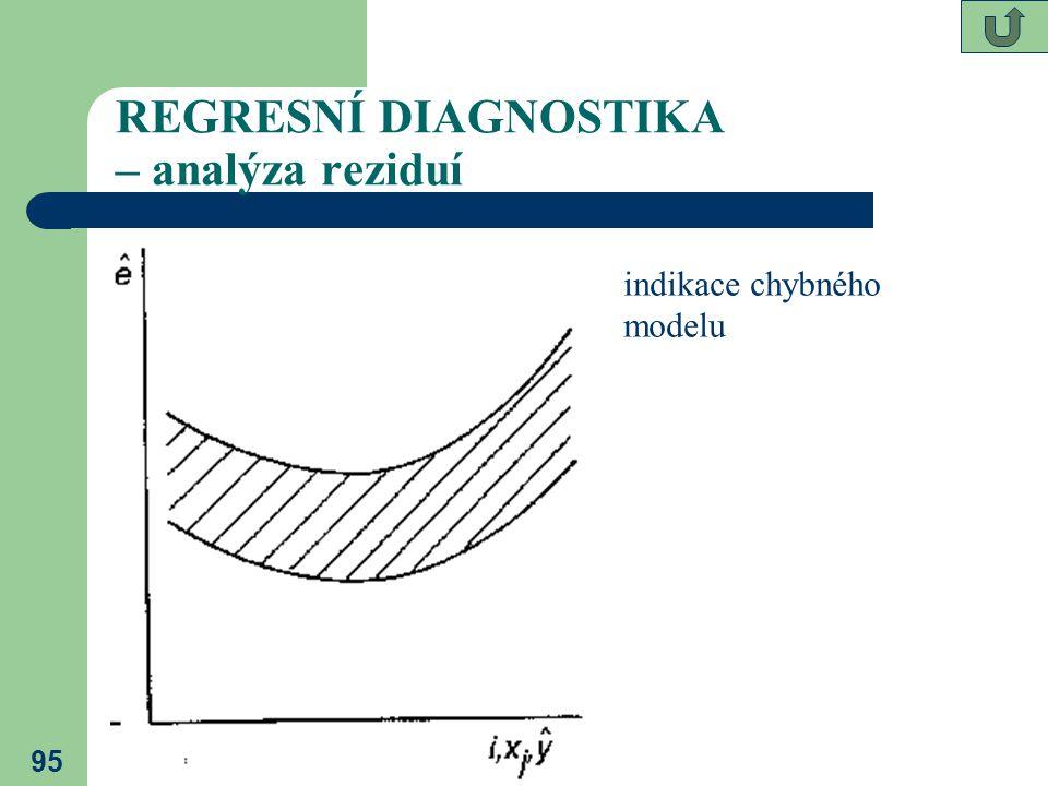 95 REGRESNÍ DIAGNOSTIKA – analýza reziduí indikace chybného modelu