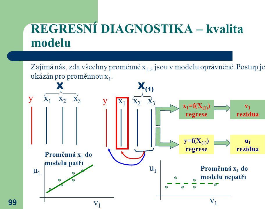 99 REGRESNÍ DIAGNOSTIKA – kvalita modelu y x 1 x 2 x 3 X Zajímá nás, zda všechny proměnné x 1-3 jsou v modelu oprávněně. Postup je ukázán pro proměnno