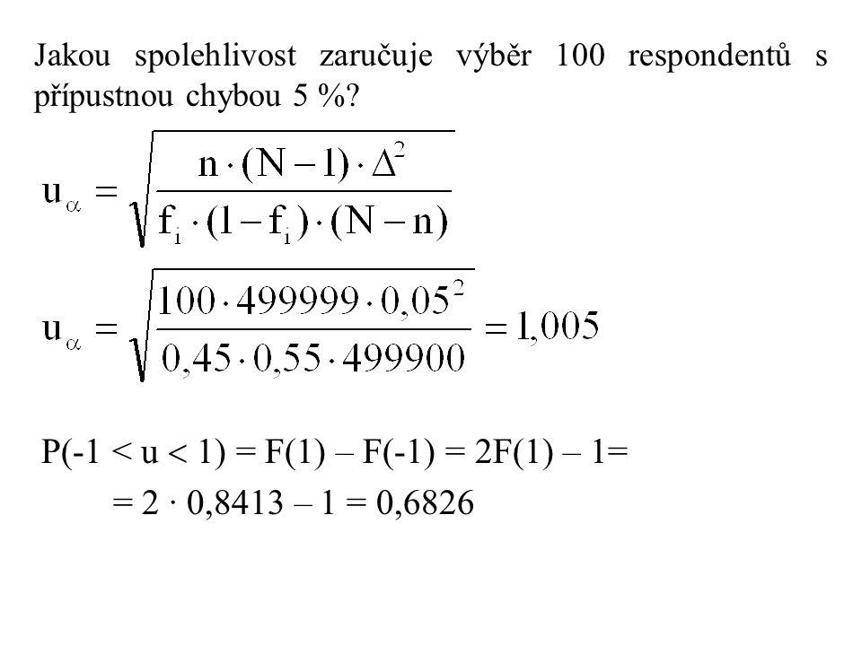 Jakou spolehlivost zaručuje výběr 100 respondentů s přípustnou chybou 5 %? P(-1 < u  1) = F(1) – F(-1) = 2F(1) – 1= = 2 · 0,8413 – 1 = 0,6826