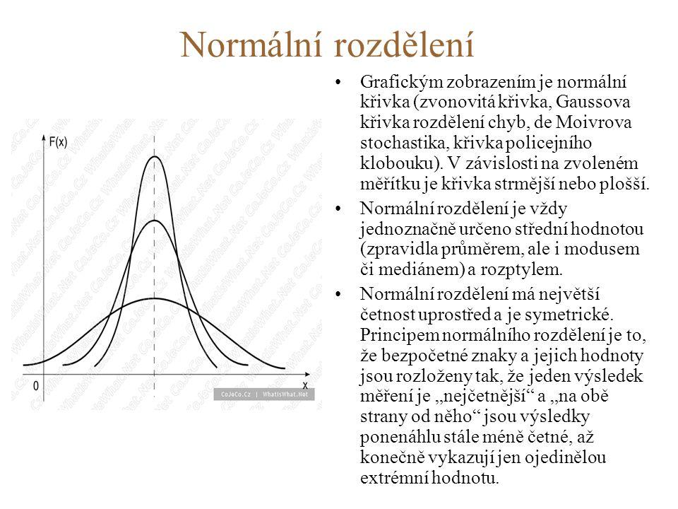 Normální rozdělení •Grafickým zobrazením je normální křivka (zvonovitá křivka, Gaussova křivka rozdělení chyb, de Moivrova stochastika, křivka policejního klobouku).