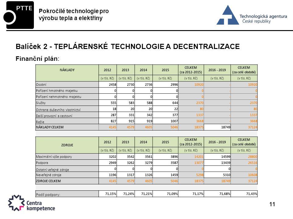 11 Balíček 2 - TEPLÁRENSKÉ TECHNOLOGIE A DECENTRALIZACE Finanční plán: Pokročilé technologie pro výrobu tepla a elektřiny NÁKLADY2012201320142015 CELKEM (za 2012-2015) 2016 - 2019 CELKEM (za celé období) (v tis.
