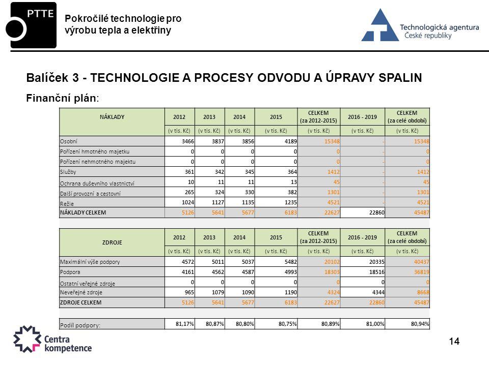 14 Balíček 3 - TECHNOLOGIE A PROCESY ODVODU A ÚPRAVY SPALIN Finanční plán: Pokročilé technologie pro výrobu tepla a elektřiny NÁKLADY2012201320142015 CELKEM (za 2012-2015) 2016 - 2019 CELKEM (za celé období) (v tis.