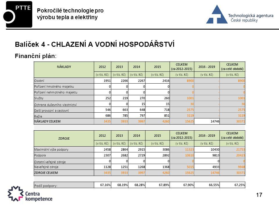 17 Balíček 4 - CHLAZENÍ A VODNÍ HOSPODÁŘSTVÍ Finanční plán: Pokročilé technologie pro výrobu tepla a elektřiny NÁKLADY2012201320142015 CELKEM (za 2012-2015) 2016 - 2019 CELKEM (za celé období) (v tis.