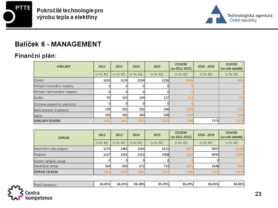 23 Balíček 6 - MANAGEMENT Finanční plán: Pokročilé technologie pro výrobu tepla a elektřiny NÁKLADY2012201320142015 CELKEM (za 2012-2015) 2016 - 2019 CELKEM (za celé období) (v tis.