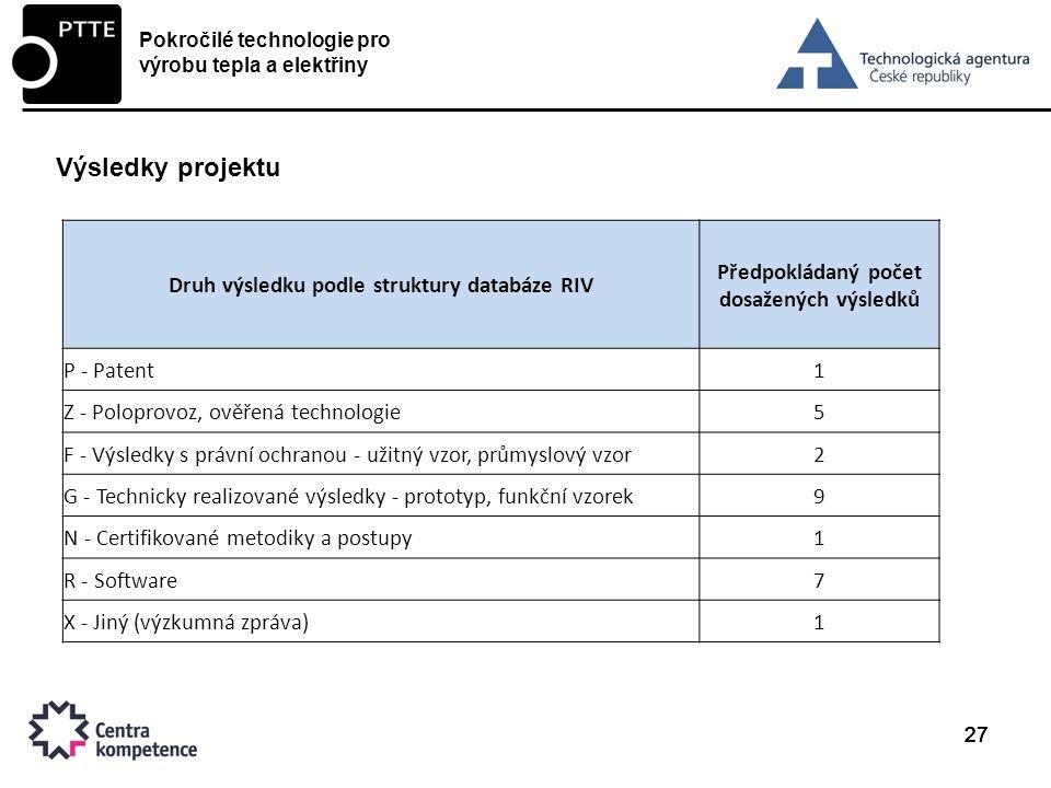 27 Výsledky projektu Pokročilé technologie pro výrobu tepla a elektřiny Druh výsledku podle struktury databáze RIV Předpokládaný počet dosažených výsledků P - Patent1 Z - Poloprovoz, ověřená technologie5 F - Výsledky s právní ochranou - užitný vzor, průmyslový vzor2 G - Technicky realizované výsledky - prototyp, funkční vzorek9 N - Certifikované metodiky a postupy1 R - Software7 X - Jiný (výzkumná zpráva)1