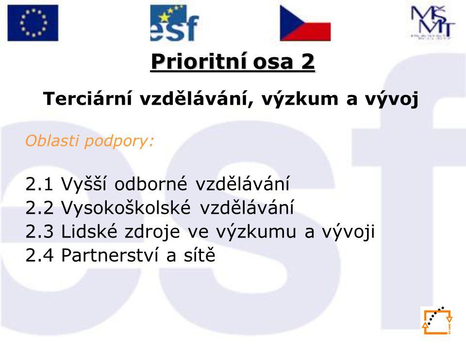 Prioritní osa 2 Terciární vzdělávání, výzkum a vývoj Oblasti podpory: 2.1 Vyšší odborné vzdělávání 2.2 Vysokoškolské vzdělávání 2.3 Lidské zdroje ve výzkumu a vývoji 2.4 Partnerství a sítě