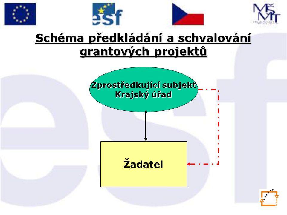 Schéma předkládání a schvalování grantových projektů Zprostředkující subjekt Krajský úřad Žadatel