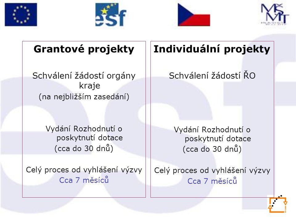 Grantové projekty Schválení žádostí orgány kraje (na nejbližším zasedání) Vydání Rozhodnutí o poskytnutí dotace (cca do 30 dnů) Celý proces od vyhlášení výzvy Cca 7 měsíců Individuální projekty Schválení žádostí ŘO Vydání Rozhodnutí o poskytnutí dotace (cca do 30 dnů) Celý proces od vyhlášení výzvy Cca 7 měsíců