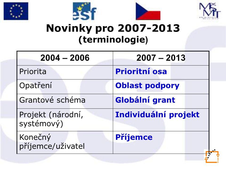 Novinky pro 2007-2013 (terminologie ) 2004 – 20062007 – 2013 PrioritaPrioritní osa OpatřeníOblast podpory Grantové schémaGlobální grant Projekt (národní, systémový) Individuální projekt Konečný příjemce/uživatel Příjemce