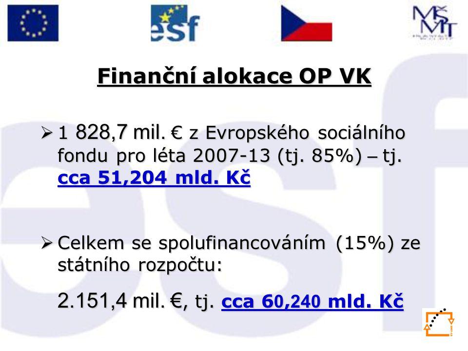Finanční alokace OP VK  1 828,7 mil. € z Evropského sociálního fondu pro léta 2007-13 (tj. 85%) – tj. cca 51,204 mld. Kč  Celkem se spolufinancování