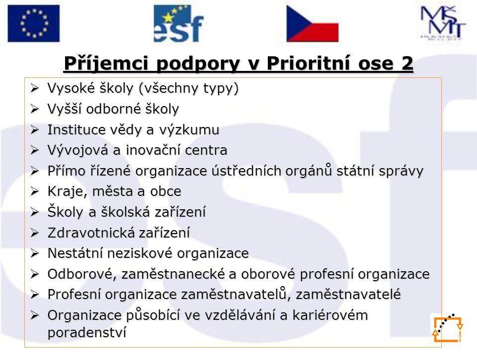 Příjemci podpory v Prioritní ose 2  Vysoké školy (všechny typy)  Vyšší odborné školy  Instituce vědy a výzkumu  Vývojová a inovační centra  Přímo