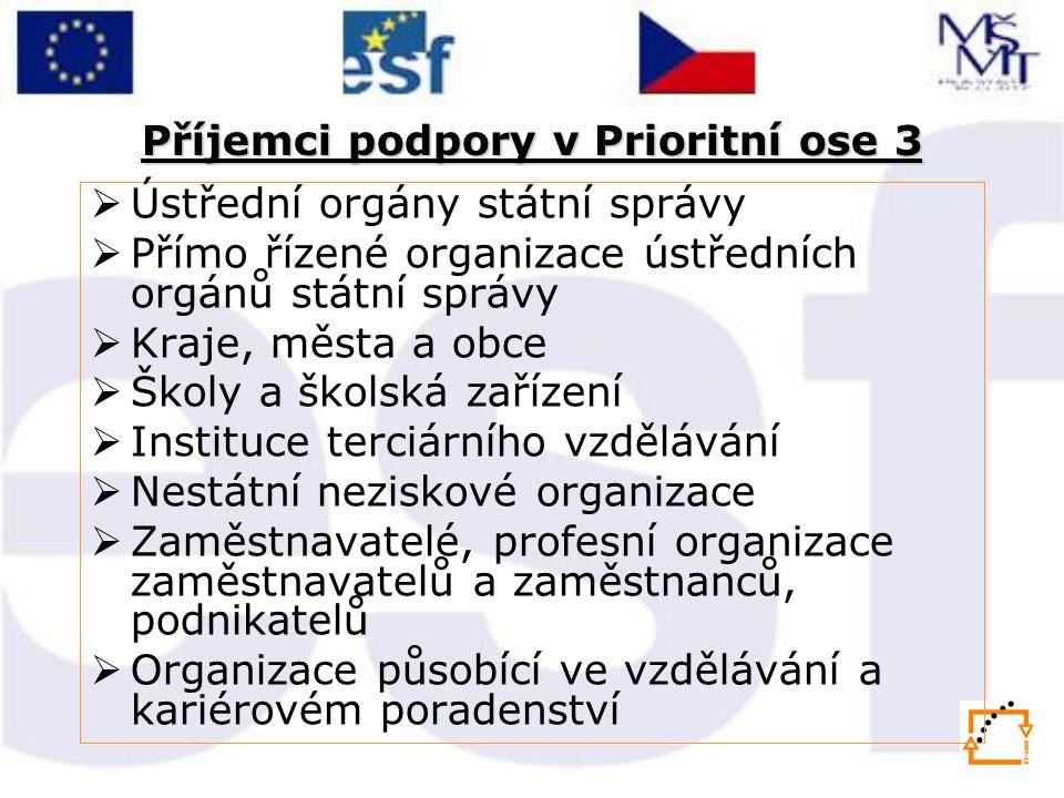 Příjemci podpory v Prioritní ose 3  Ústřední orgány státní správy  Přímo řízené organizace ústředních orgánů státní správy  Kraje, města a obce  Š