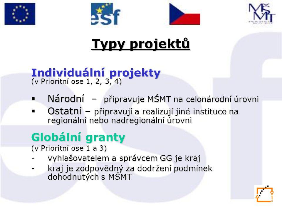 Typy projektů Individuální projekty (v Prioritní ose 1, 2, 3, 4)  Národní – připravuje MŠMT na celonárodní úrovni  Ostatní – připravují a realizují jiné instituce na regionální nebo nadregionální úrovni Globální granty (v Prioritní ose 1 a 3) -vyhlašovatelem a správcem GG je kraj -kraj je zodpovědný za dodržení podmínek dohodnutých s MŠMT