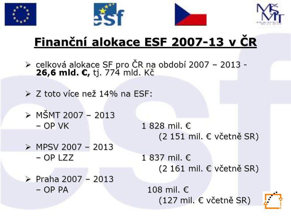 Finanční alokace ESF 2007-13 v ČR  celková alokace SF pro ČR na období 2007 – 2013 - 26,6 mld. €, tj. 774 mld. Kč  Z toto více než 14% na ESF:  MŠM