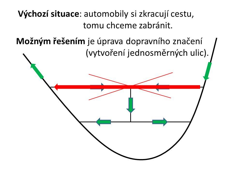Výchozí situace: automobily si zkracují cestu, tomu chceme zabránit. Možným řešením je úprava dopravního značení (vytvoření jednosměrných ulic).