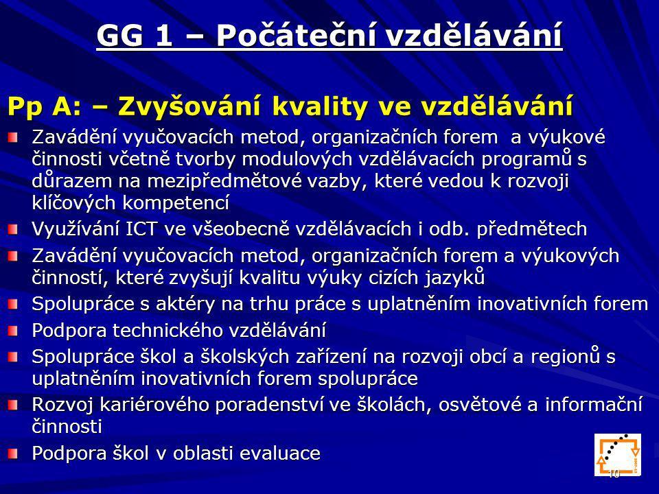 10 GG 1 – Počáteční vzdělávání Pp A: – Zvyšování kvality ve vzdělávání Zavádění vyučovacích metod, organizačních forem a výukové činnosti včetně tvorby modulových vzdělávacích programů s důrazem na mezipředmětové vazby, které vedou k rozvoji klíčových kompetencí Využívání ICT ve všeobecně vzdělávacích i odb.