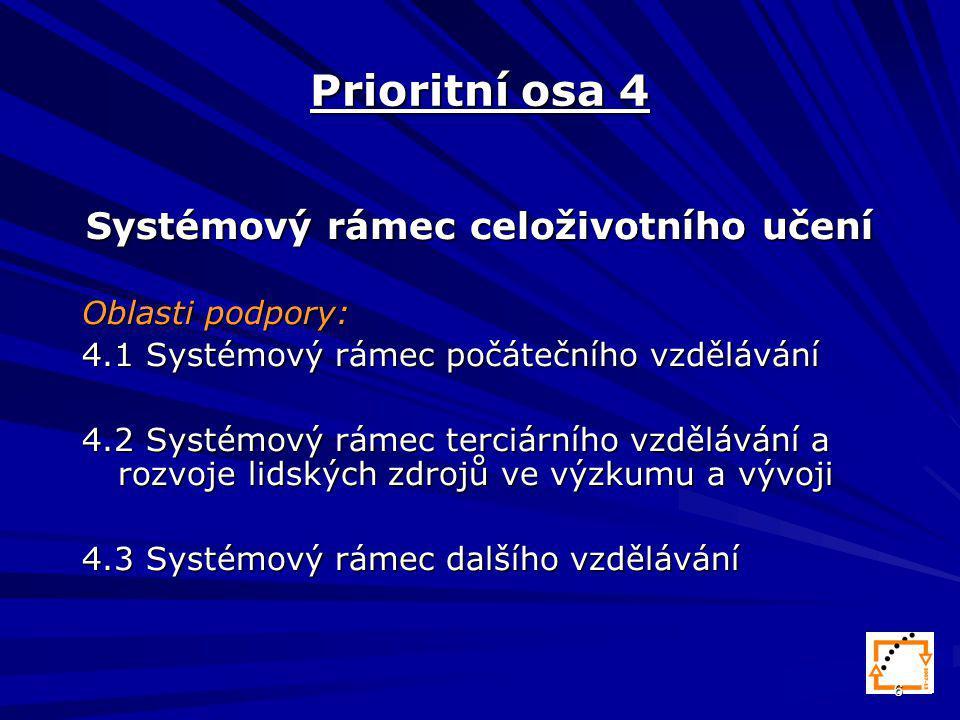 6 Prioritní osa 4 Systémový rámec celoživotního učení Oblasti podpory: 4.1 Systémový rámec počátečního vzdělávání 4.2 Systémový rámec terciárního vzdělávání a rozvoje lidských zdrojů ve výzkumu a vývoji 4.3 Systémový rámec dalšího vzdělávání