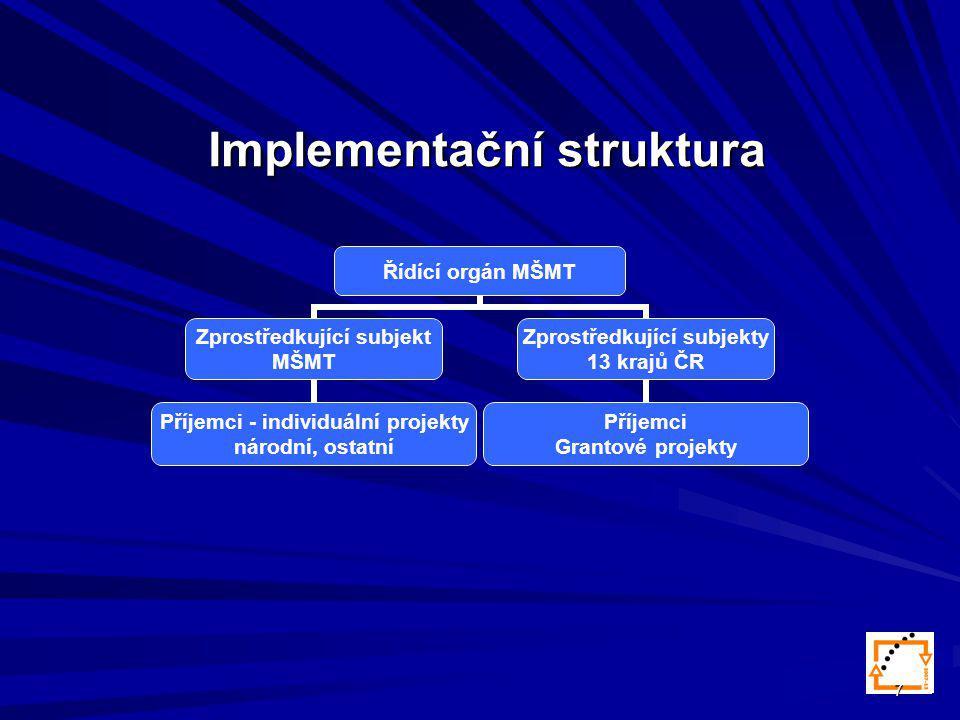 7 Implementační struktura Řídící orgán MŠMT Zprostředkující subjekt MŠMT Příjemci - individuální projekty národní, ostatní Zprostředkující subjekty 13 krajů ČR Příjemci Grantové projekty