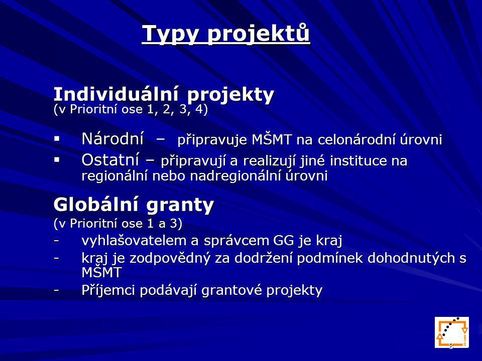 8 Typy projektů Individuální projekty (v Prioritní ose 1, 2, 3, 4)  Národní – připravuje MŠMT na celonárodní úrovni  Ostatní – připravují a realizují jiné instituce na regionální nebo nadregionální úrovni Globální granty (v Prioritní ose 1 a 3) -vyhlašovatelem a správcem GG je kraj -kraj je zodpovědný za dodržení podmínek dohodnutých s MŠMT -Příjemci podávají grantové projekty
