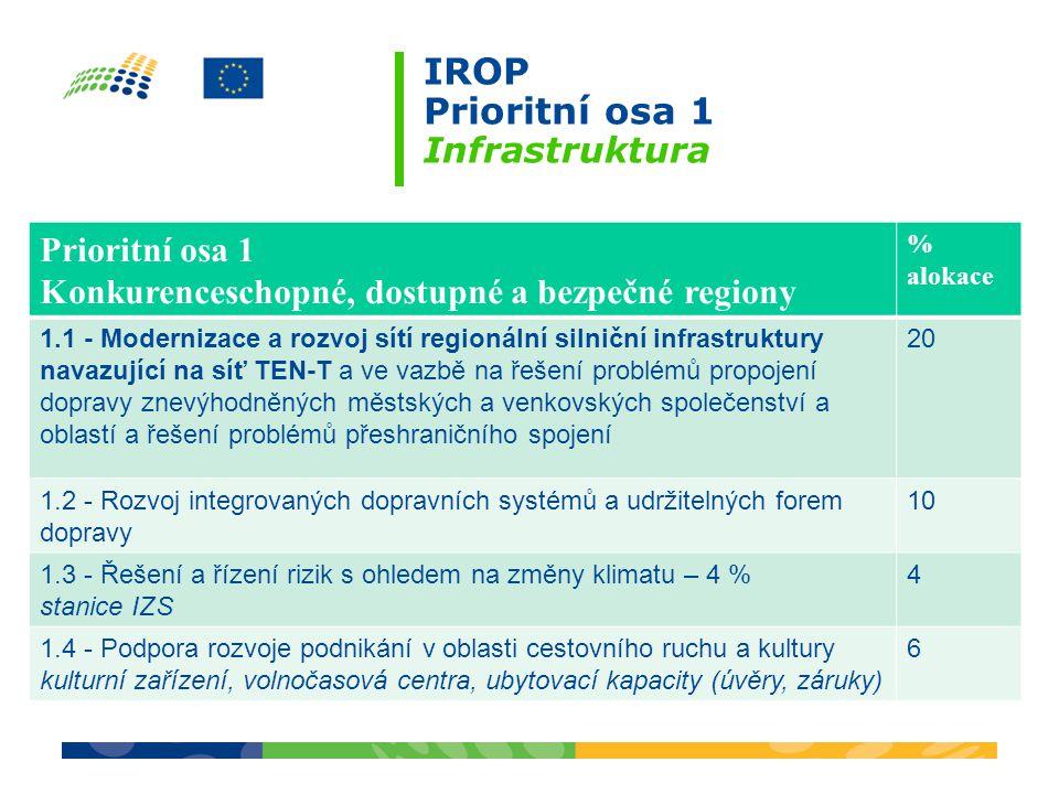 IROP Prioritní osa 1 Infrastruktura Prioritní osa 1 Konkurenceschopné, dostupné a bezpečné regiony % alokace 1.1 - Modernizace a rozvoj sítí regionální silniční infrastruktury navazující na síť TEN-T a ve vazbě na řešení problémů propojení dopravy znevýhodněných městských a venkovských společenství a oblastí a řešení problémů přeshraničního spojení 20 1.2 - Rozvoj integrovaných dopravních systémů a udržitelných forem dopravy 10 1.3 - Řešení a řízení rizik s ohledem na změny klimatu – 4 % stanice IZS 4 1.4 - Podpora rozvoje podnikání v oblasti cestovního ruchu a kultury kulturní zařízení, volnočasová centra, ubytovací kapacity (úvěry, záruky) 6