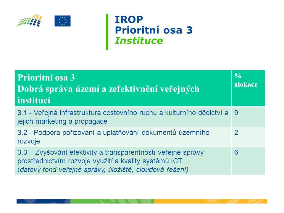 IROP Prioritní osa 3 Instituce Prioritní osa 3 Dobrá správa území a zefektivnění veřejných institucí % alokace 3.1 - Veřejná infrastruktura cestovního ruchu a kulturního dědictví a jejich marketing a propagace 9 3.2 - Podpora pořizování a uplatňování dokumentů územního rozvoje 2 3.3 – Zvyšování efektivity a transparentnosti veřejné správy prostřednictvím rozvoje využití a kvality systémů ICT (datový fond veřejné správy, úložiště, cloudová řešení) 6
