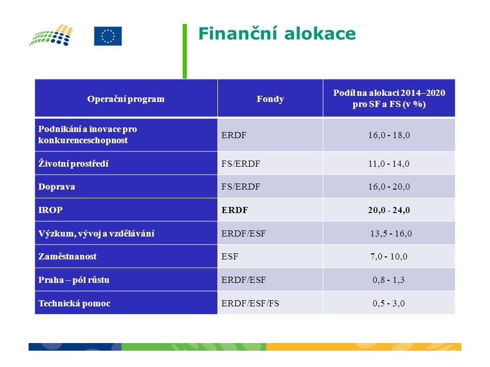Finanční alokace Operační programFondy Podíl na alokaci 2014–2020 pro SF a FS (v %) Podnikání a inovace pro konkurenceschopnost ERDF16,0 - 18,0 Životní prostředíFS/ERDF11,0 - 14,0 DopravaFS/ERDF16,0 - 20,0 IROPERDF20,0 - 24,0 Výzkum, vývoj a vzděláváníERDF/ESF 13,5 - 16,0 ZaměstnanostESF7,0 - 10,0 Praha – pól růstuERDF/ESF0,8 - 1,3 Technická pomocERDF/ESF/FS0,5 - 3,0