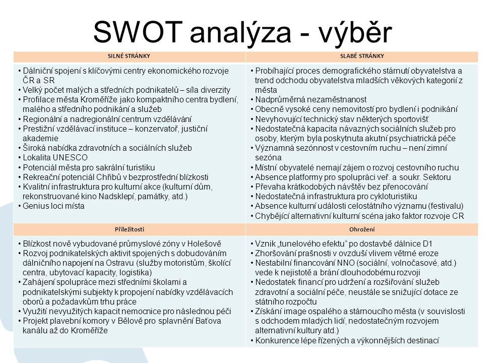 SWOT analýza - výběr SILNÉ STRÁNKYSLABÉ STRÁNKY •Dálniční spojení s klíčovými centry ekonomického rozvoje ČR a SR •Velký počet malých a středních podn