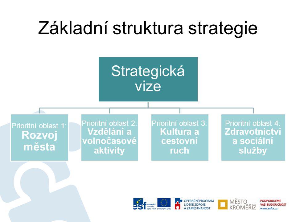 Základní struktura strategie Strategická vize Prioritní oblast 1: Rozvoj města Prioritní oblast 2: Vzdělání a volnočasové aktivity Prioritní oblast 3: