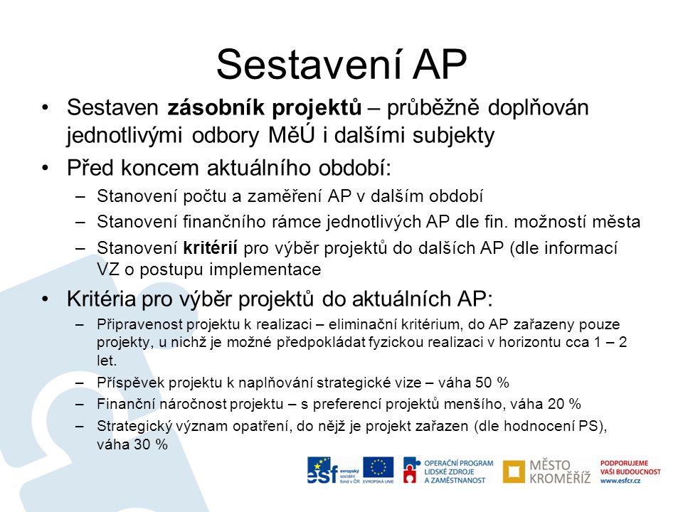 Sestavení AP •Sestaven zásobník projektů – průběžně doplňován jednotlivými odbory MěÚ i dalšími subjekty •Před koncem aktuálního období: –Stanovení po