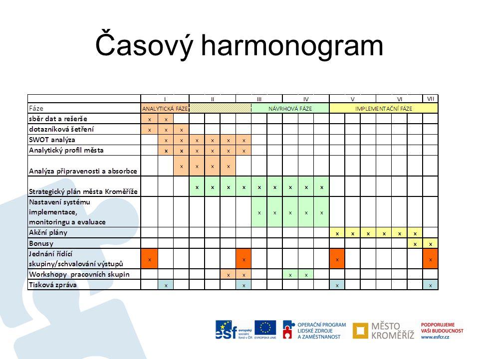 Klíčové fáze projektu •Analytická fáze (leden až březen 2013) •Návrhová fáze (únor až duben 2013) •Implementační fáze (květen až červenec 2013)