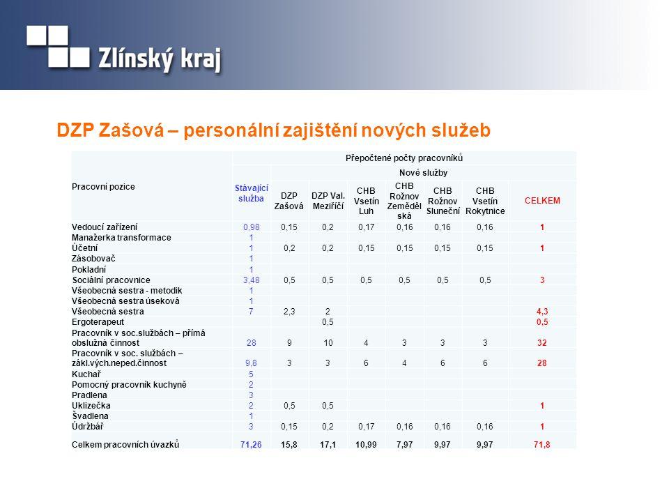 Celkové náklady na transformaci DZP Zašová Nově vzniklé službyCelkové nákladyDotace EU neuznatelné náklady (IF POK) DZP Zašová33 72031 4552 265 DZP Val.