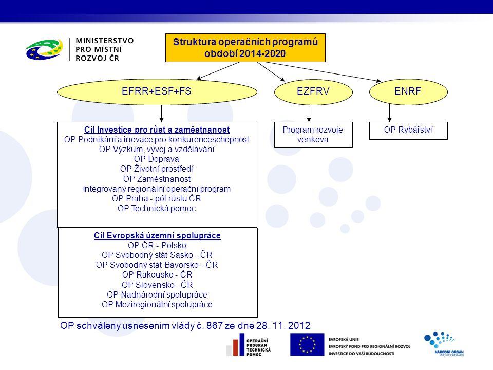 Struktura operačních programů období 2014-2020 EFRR+ESF+FS EZFRV ENRF Program rozvoje venkova OP RybářstvíCíl Investice pro růst a zaměstnanost OP Pod