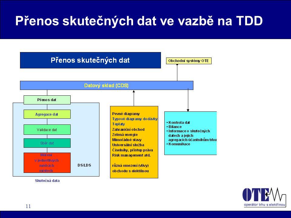 11 Přenos skutečných dat ve vazbě na TDD