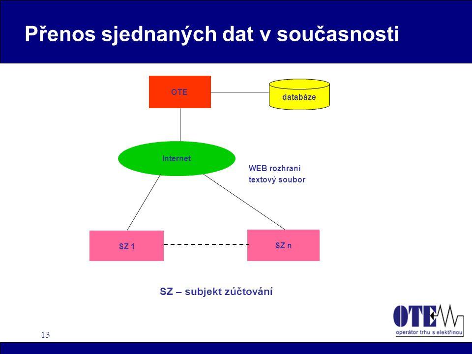 13 Přenos sjednaných dat v současnosti SZ 1 SZ n Internet WEB rozhraní textový soubor OTE databáze SZ – subjekt zúčtování