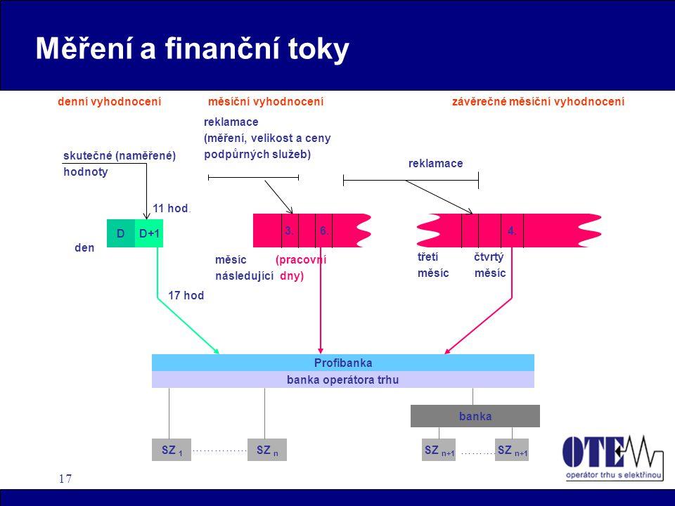 17 Měření a finanční toky reklamace (měření, velikost a ceny podpůrných služeb) SZ n+1 banka SZ 1 SZ n banka operátora trhu Profibanka DD+1 skutečné (