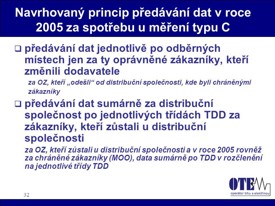 32 Navrhovaný princip předávání dat v roce 2005 za spotřebu u měření typu C  předávání dat jednotlivě po odběrných místech jen za ty oprávněné zákazn
