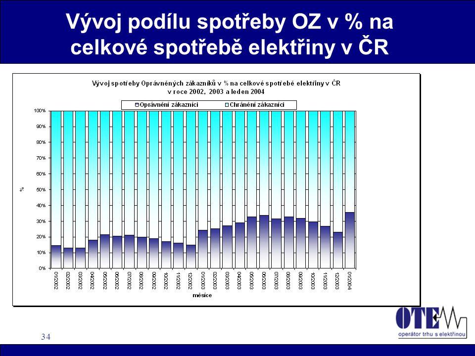 34 Vývoj podílu spotřeby OZ v % na celkové spotřebě elektřiny v ČR