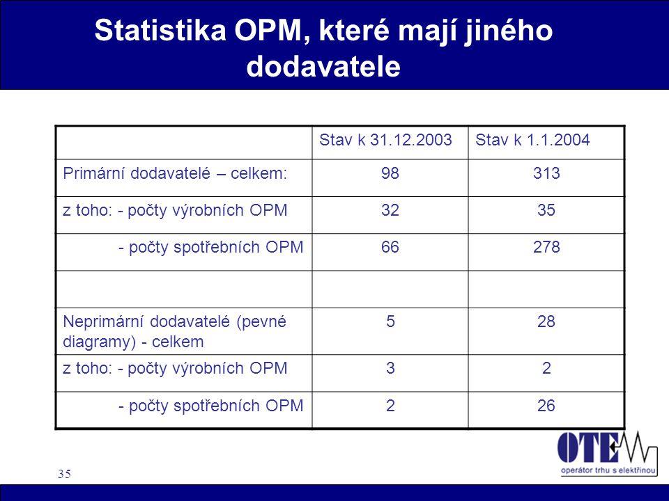 35 Statistika OPM, které mají jiného dodavatele Stav k 31.12.2003Stav k 1.1.2004 Primární dodavatelé – celkem:98313 z toho: - počty výrobních OPM3235