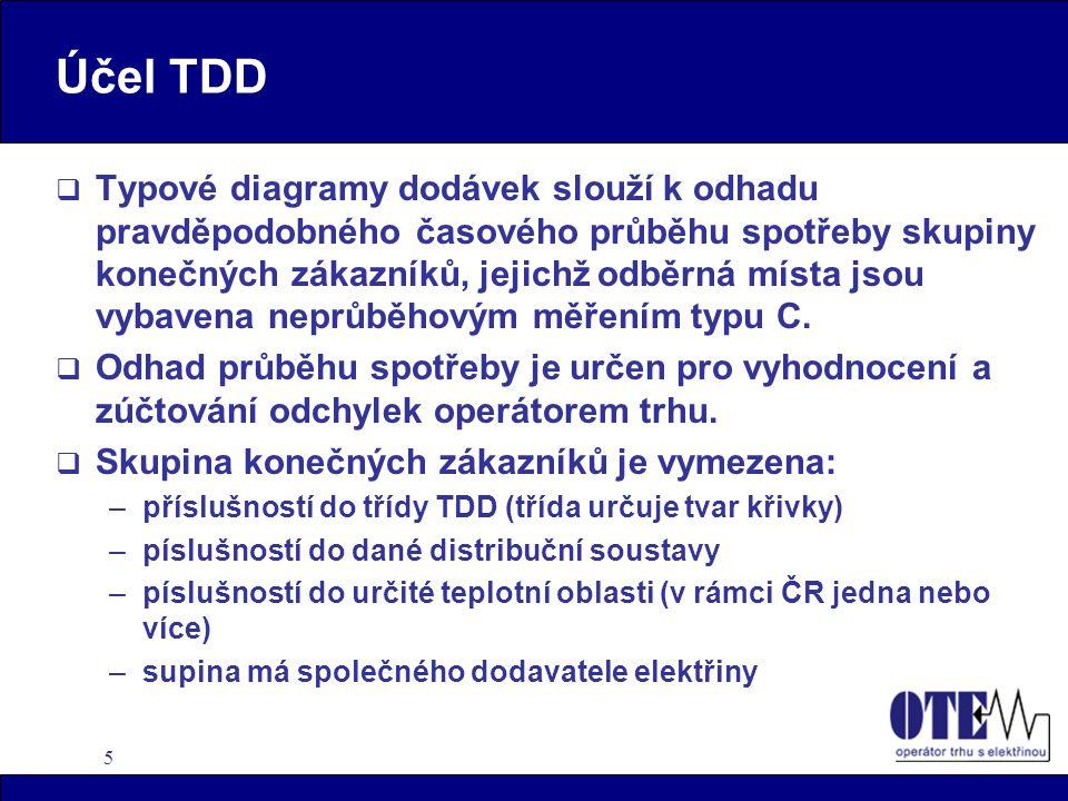 5 Účel TDD  Typové diagramy dodávek slouží k odhadu pravděpodobného časového průběhu spotřeby skupiny konečných zákazníků, jejichž odběrná místa jsou