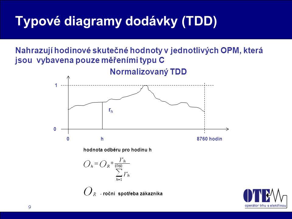9 Typové diagramy dodávky (TDD) Nahrazují hodinové skutečné hodnoty v jednotlivých OPM, která jsou vybavena pouze měřeními typu C Normalizovaný TDD -