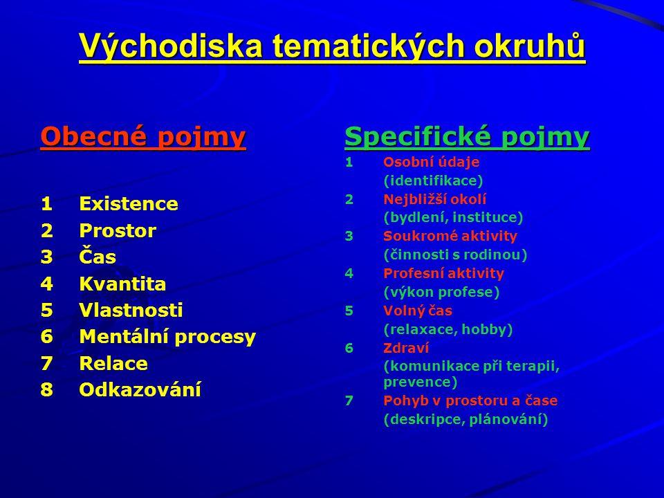 Východiska tematických okruhů Obecné pojmy 1Existence 2Prostor 3Čas 4Kvantita 5Vlastnosti 6Mentální procesy 7Relace 8Odkazování Specifické pojmy 1Osob